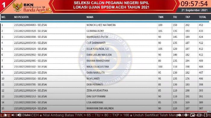 Live Score BKN Aceh di 8 Titik Lokasi Ujian, Nonick Raih Skor Tertinggi di Sesi I 21 September 2021