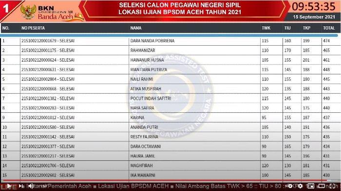 Live Score BKN Aceh di 9 Titik Lokasi Tes SKD CPNS 14 September, Dara Nanda Skor Tertinggi di Sesi I