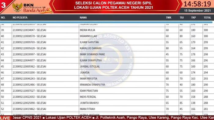 Live Score BKN Aceh Sesi II & III Per 15 September, Ini Daftar Top 3 di 9 Tilok Tes SKD CPNS 2021