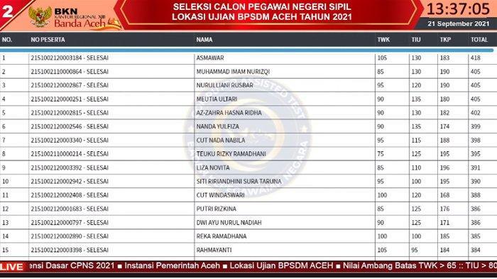 Live Score BKN Aceh Sesi I, II & III 21 September 2021, Daftar Top 3 Tertinggi Nilai SKD di 8 Tilok