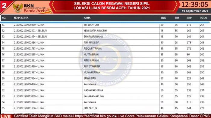 Live Score BKN Aceh Sesi I,II & III 19 September, Daftar Top 3 Tertinggi Nilai SKD CPNS 2021