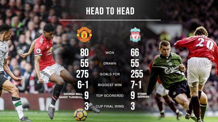 Jadwal Liga Inggris Manchester United Vs Liverpool dan Prediksi Susunan Pemain