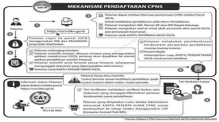 CPNS 2021 - Persiapan untuk Seleksi CPNS 2021, Ini Kisi-Kisi Materi Soal CPNS 2021