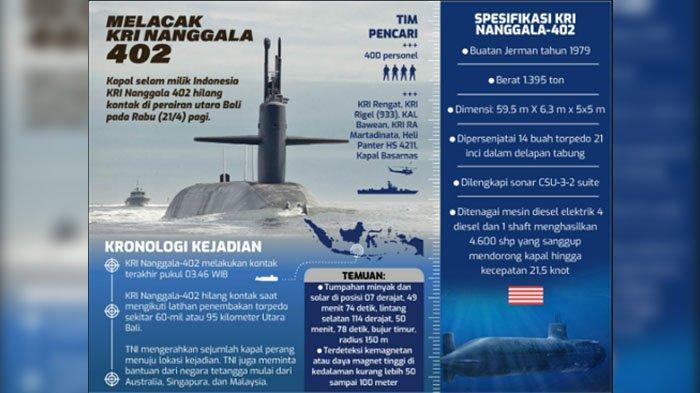 Didesain untuk Operasi Senyap, KRI Nanggala-402 Sulit Didetiksi Dalam Keadaan Aktif