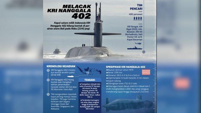 Indonesia Berencana Angkat KRI Nanggala-402, Pakar Kapal Selam Australia: Menyulitkan
