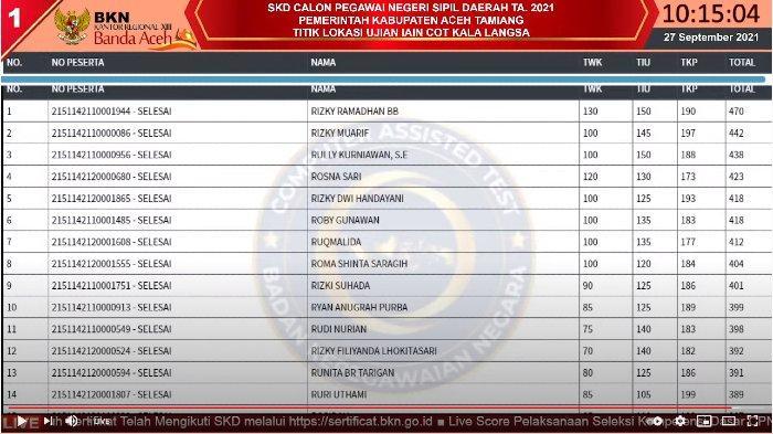 Live Score CPNS BKN Aceh - Nilai Rizky Ramadhan Tembus 470 di Sesi I Tes SKD 27 September 2021