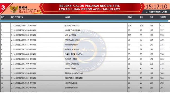 Live Score SKD CPNS 7 September 2021 Instansi Pemerintah Aceh, Ini Gambaran Perolehan Nilai Peserta
