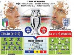 Penentuan Raja Eropa, Dini Hari Nanti Italia Jumpa Inggris di Final Euro 2020