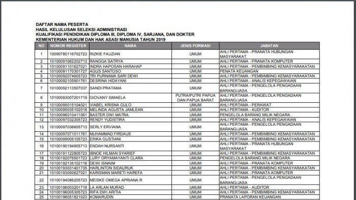 CPNS 2019 - Berikut Daftar Nama Peserta Lulus Seleksi Administrasi Kemenkumham Penjaga Tahanan