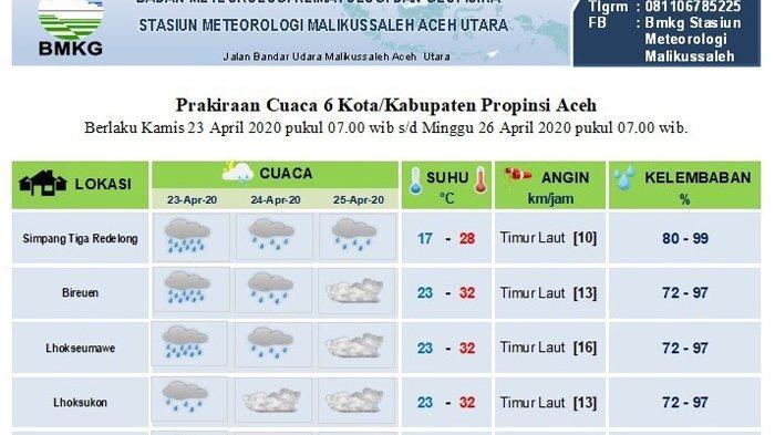 Info Cuaca Besok, Sebagian Aceh Diprediksi Dilanda Hujan, Ini Data BMKG
