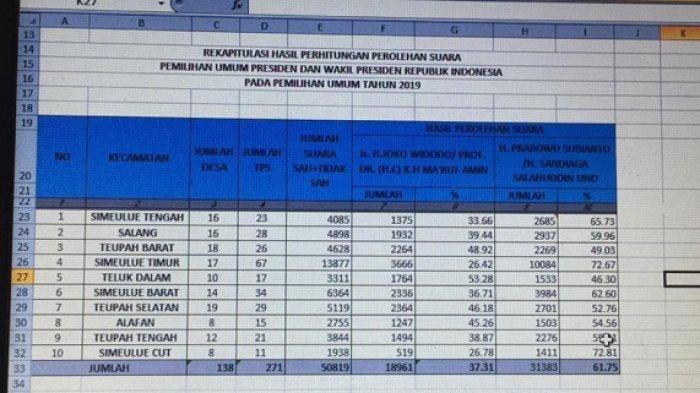 Prabowo-Sandi Menang Telak di Kabupaten Simeulue