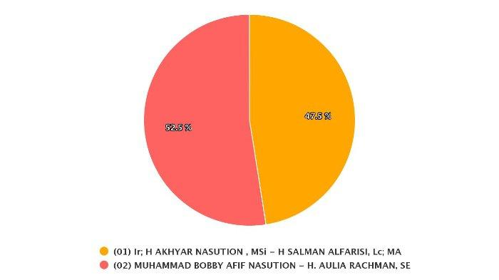 Real Count Sirekap KPU di 1.673 dari 4.303 TPS Medan, Bobby-Aulia Unggul Sementara, Ini Rinciannya