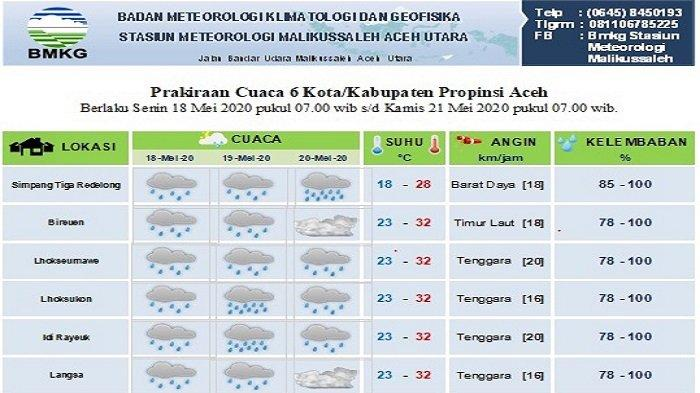 Sebagian Aceh Diprediksi Dilanda Hujan Hingga Hari ke-27 Ramadhan, Ini Data BMKG