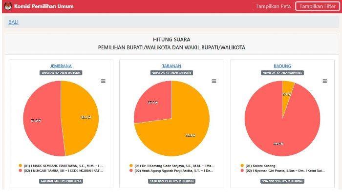 Real Count KPU Hasil Pilkada Bali 2020, Banteng Mengamuk di 5 Daerah, Denpasar Tunggu 2 TPS