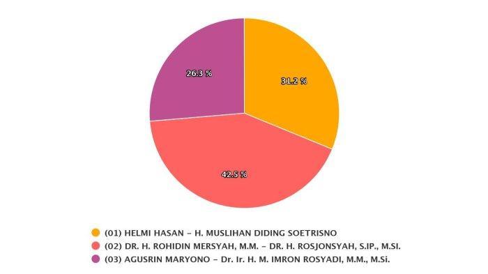 Sirekap KPU Pilkada Bengkulu 2020: Data Masuk 62,38 %, Rohidin - Rosjonsyah Kantongi 42,5 % Suara