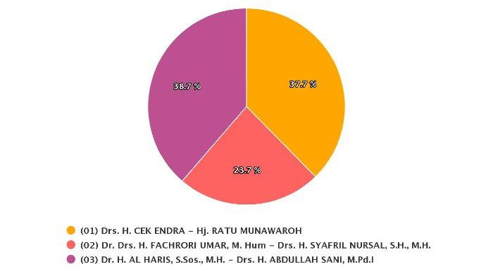 Real Count Sirekap KPU Pilkada Jambi, Data Masuk: 64,29 %, Al Haris Unggul 1 Persen dari Cek Endra