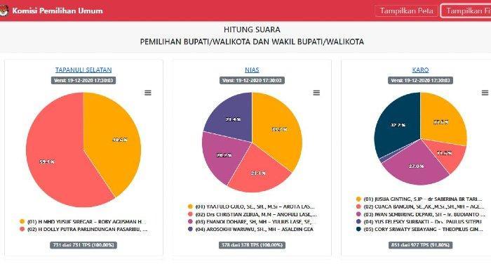 Real Count KPU Hasil Pilkada 2020, dari Pilbup Tapanuli Selatan hingga Pilwalkot Kota Medan