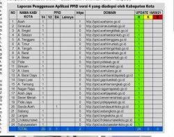 PPID Pemerintah Aceh dalam Implementasi Keterbukaan Informasi Publik Caturwulan Pertama 2021
