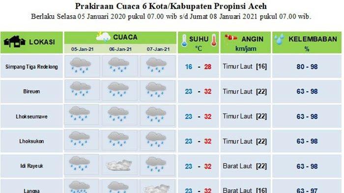 Hujan Diprediksi Mengguyur Enam Kabupaten/Kota di Aceh Hingga Tiga Hari ke Depan
