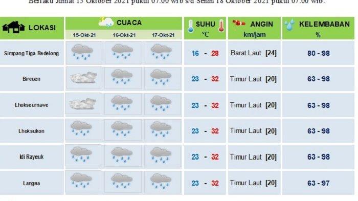 Besok Hingga Minggu, Sebagian Aceh Diprediksi Hujan, Gelombang Laut Capai 2,5 Meter