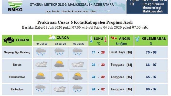 Wilayah di Aceh yang Diprediksi Hujan Hingga Tiga Hari Kedepan