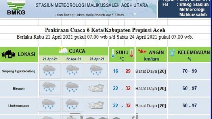 Hujan Diprediksi Masih Landa Sebagian Aceh Hingga Hari 11 Ramadhan, Ini Data BMKG
