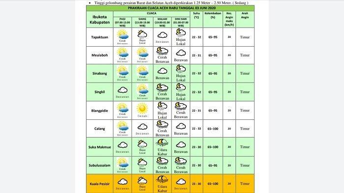 Prakiraan Cuaca, Barat Selatan Aceh Cerah Berawan, Tinggi Gelombang Capai Laut 2,5 Meter