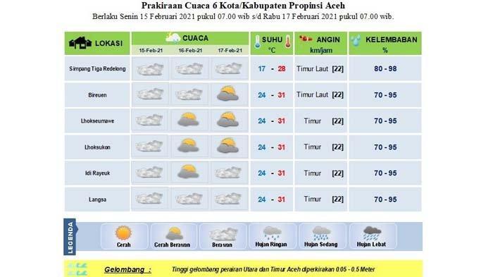 Data BMKG: Sebagian Aceh Diprediksi tak Dilanda Hujan Hingga Tiga Hari Kedepan