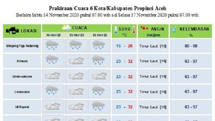 Prediksi Cuaca Sebagian Aceh Hingga 16 November Dilanda Hujan