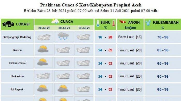 Suhu Capai 32 Derajat Celcius, Sebagian Aceh Diprediksi tak Dilanda Hujan Hingga Tiga Hari Kedepan