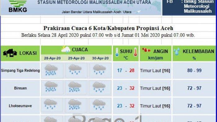 Hingga Hari Ketujuh Ramadhan, Sebagian Aceh Diprediksi Hujan, Ini Data BMKG