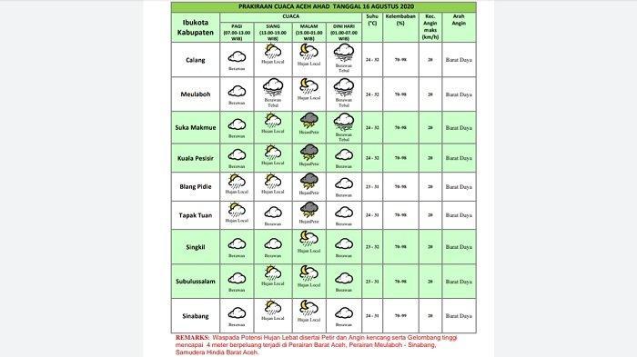Ini Prediksi Cuaca di Barsela untuk Minggu 16 Agustus, Diwarnai Hujan Petir Hingga Gelombang Tinggi