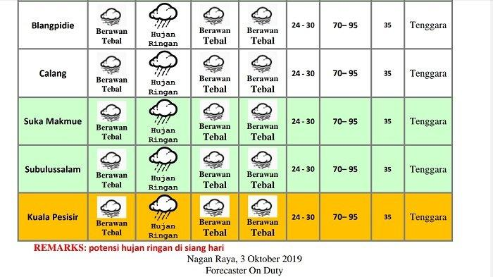 Besok, Hujan Masih Berpotensi Turun di Barat Selatan Aceh