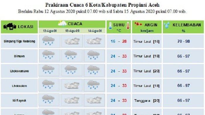 Sebagian Daerah Aceh Diprediksi Dilanda Hujan Hingga Tiga Hari Kedepan