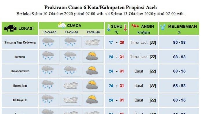 Hingga Tiga Hari ke Depan, Sebagian Aceh Diprediksi Dilanda Hujan