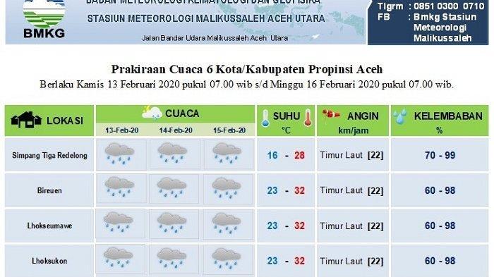 Tiga Hari Kedepan, Sebagian Aceh Diprediksi Diguyur Hujan, Cek Lokasinya