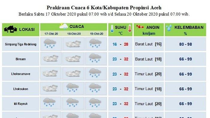 BMKG Memprediksi Hujan masih Landa Aceh Hingga Tiga Hari  ke Depan