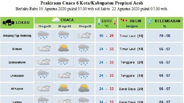 Berikut Prakiraan Cuaca Sebagian Aceh Hingga Tiga Hari Kedepan