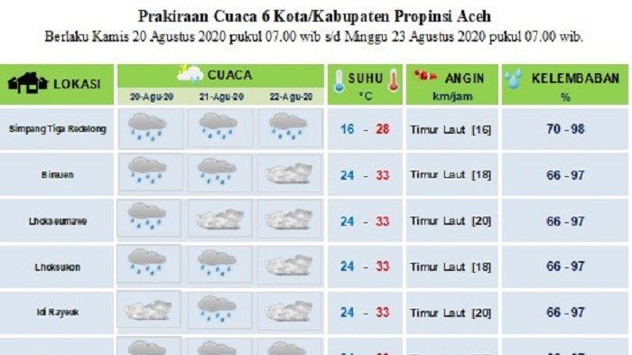 Sebagian Wilayah di Aceh Diprediksi Dilanda Hujan Hingga Tiga Hari Kedepan, Ini Data BMKG