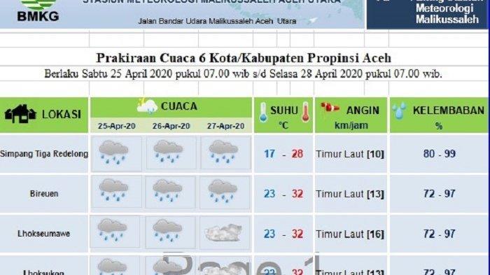 Ini Prediksi Cuaca Sebagian Aceh Hingga Hari Keempat Ramadhan