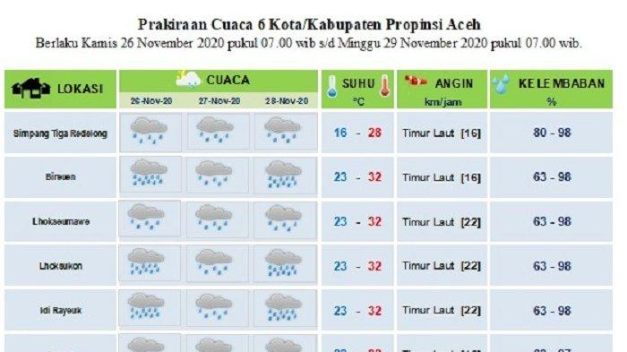 Prediksi BMKG, Mulai Bener Meriah Hingga Langsa Dilanda Hujan Hingga Tiga Hari ke Depan