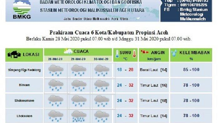 Sebagian Aceh Diprediksi Masih Dilanda Hujan Hingga Tiga Hari Kedepan, Ini Data BMKG