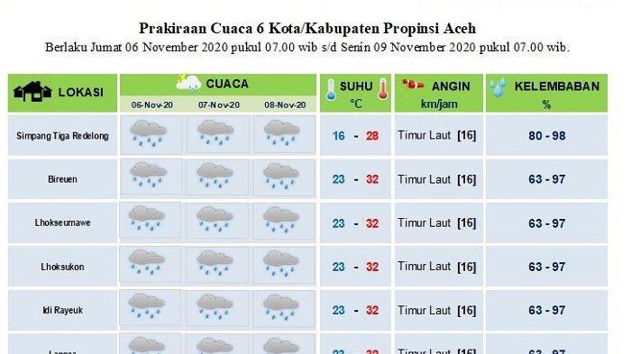 Sebagian Aceh akan Diguyur Hujan Hingga Tiga Hari  ke Depan depan, Berikut Info BMKG