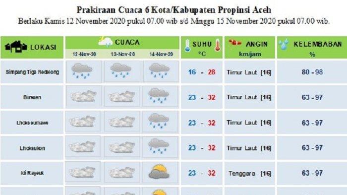 Ini Prediksi Cuaca  BMKG di Sebagian Aceh Hingga Tiga Hari  ke Depan