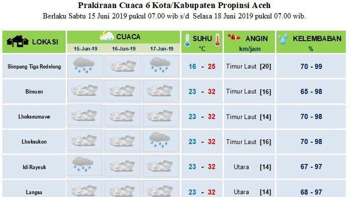 Prakiraan Cuaca dari Langsa hingga Bener Meriah 15-17 Juni 2019, Beberapa Daerah Akan Diguyur Hujan