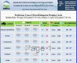 Sebagian Aceh Diprediksi Masih akan Dilanda Hujan Hingga Tiga Hari ke Depan, Ini Data BMKG