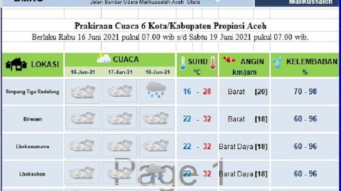 Begini Prediksi Cuaca di Sebagian Aceh Hingga 3 Hari ke Depan, Masih Diwarnai Hujan Ringan & Berawan