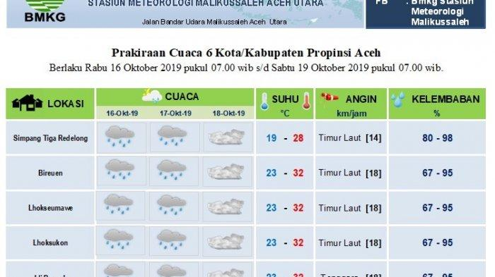20 Oktober, Prakiraan Cuaca di Pantai Barat Selatan Aceh Mulai Berawan