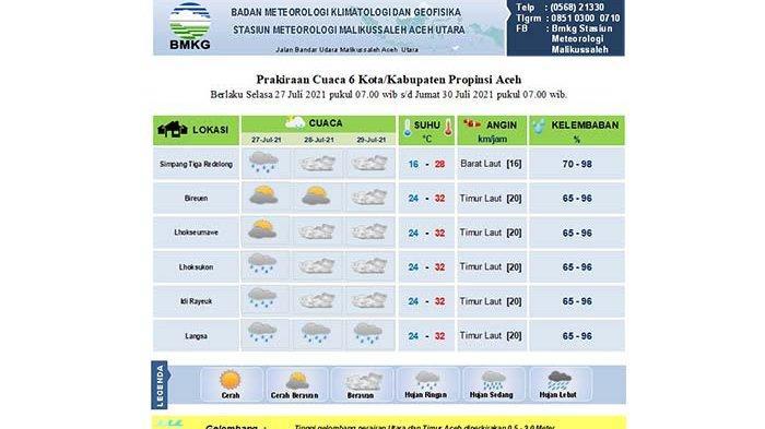 Begini Prediksi Cuaca Bmkg Untuk Sebagian Aceh Hingga Tiga Hari Kedepan Serambi Indonesia