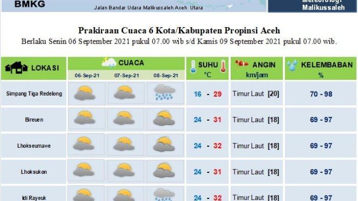 Sebagian Aceh Diprediksi tak Dilanda Hujan Hingga Tiga Hari Kedepan, Ini Data BMKG Aceh Utara